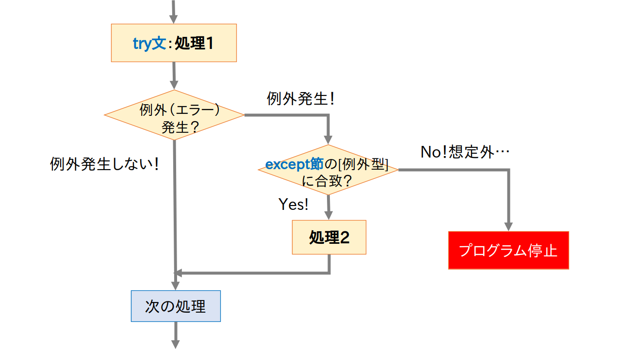 try-exception flow